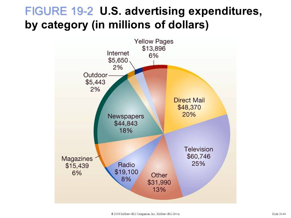 FIGURE 19-2 U.S. advertising expenditures, by category (in millions of dollars)
