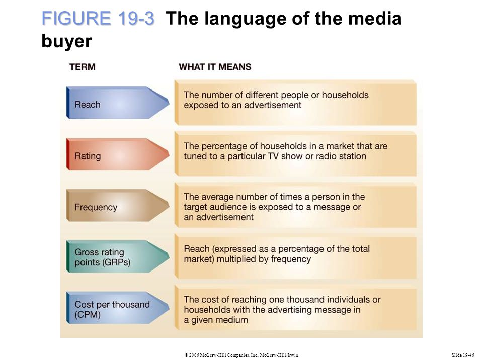 FIGURE 19-3 The language of the media buyer