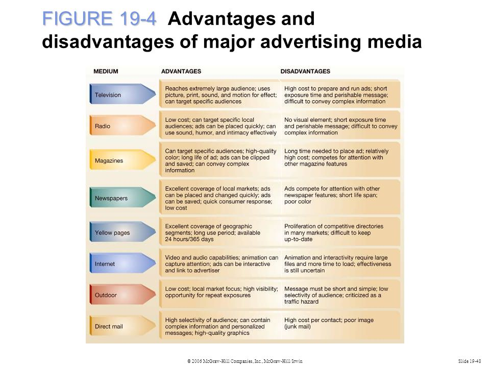 FIGURE 19-4 Advantages and disadvantages of major advertising media
