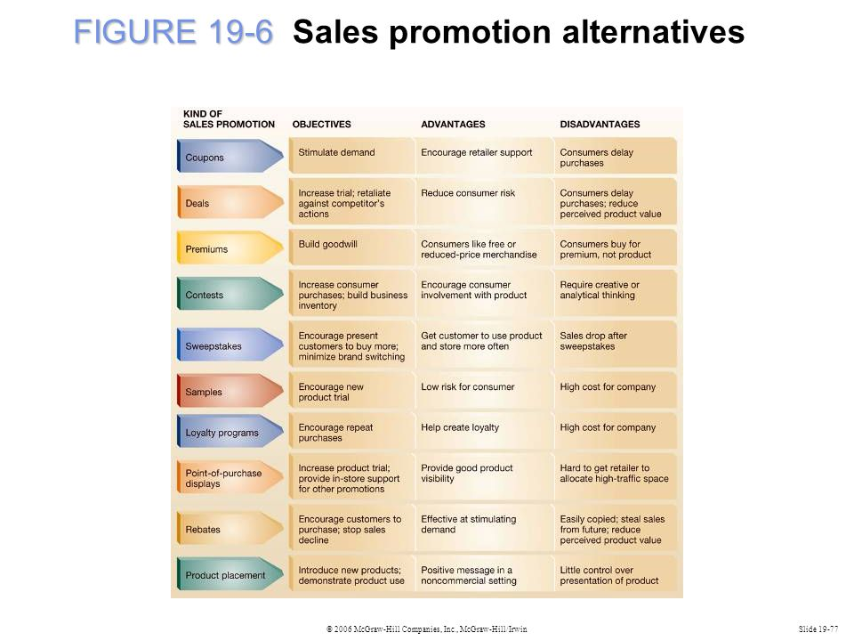 FIGURE 19-6 Sales promotion alternatives