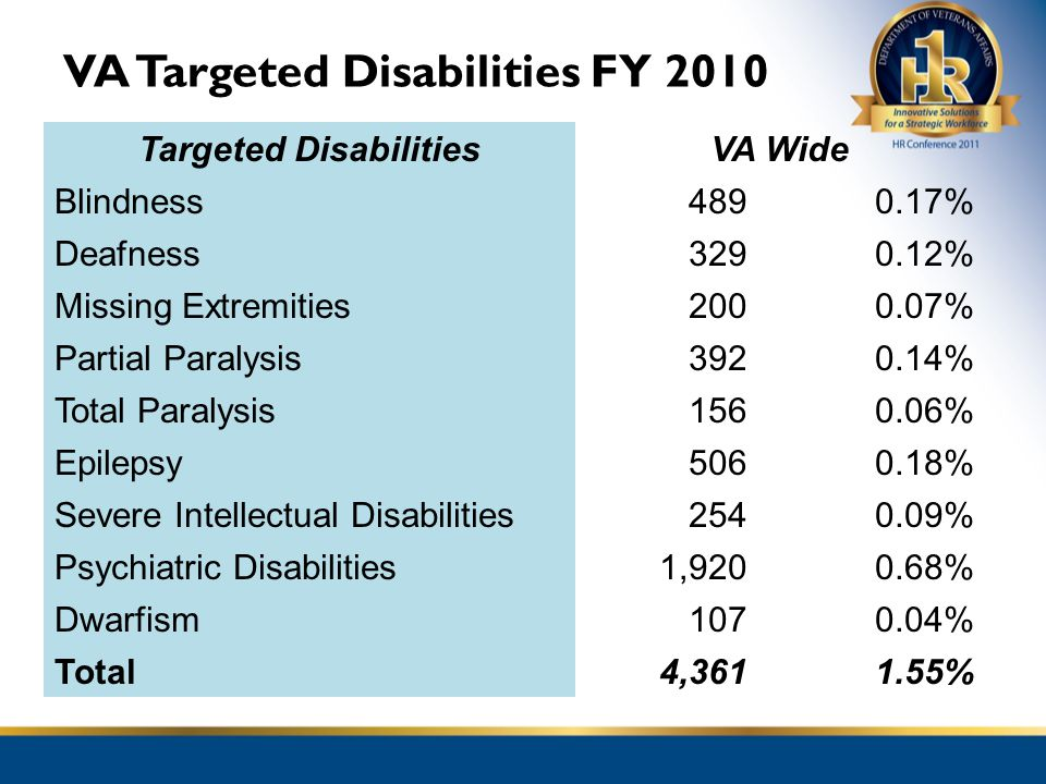 VA Targeted Disabilities FY 2010