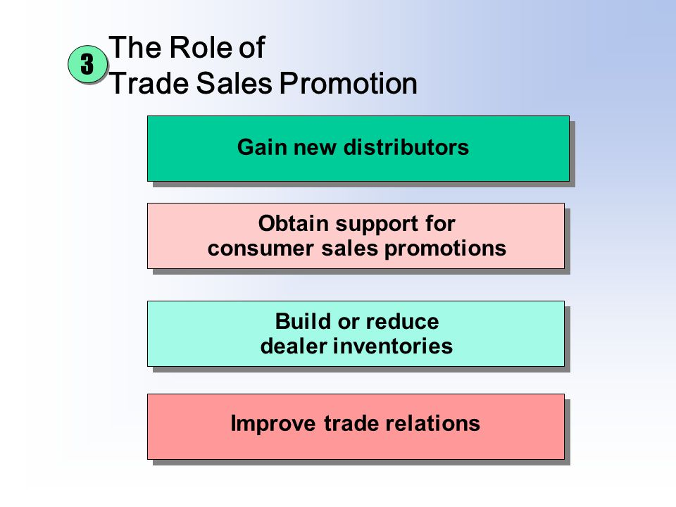 The Role of Trade Sales Promotion