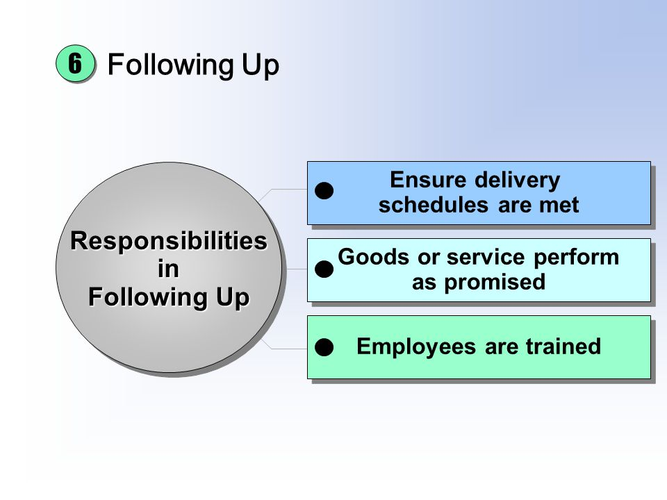 Goods or service perform Ensure delivery schedules are met