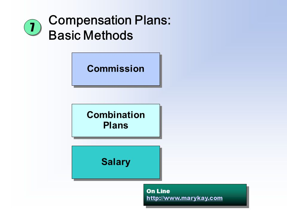 Compensation Plans: Basic Methods