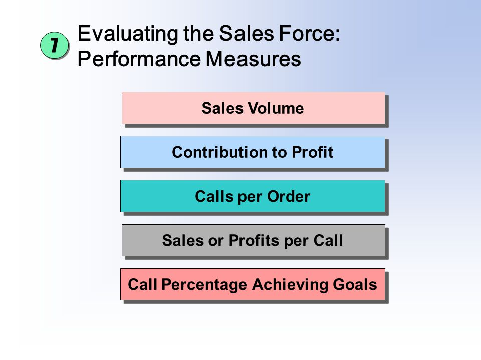 Evaluating the Sales Force: Performance Measures