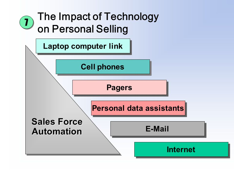 The Impact of Technology on Personal Selling