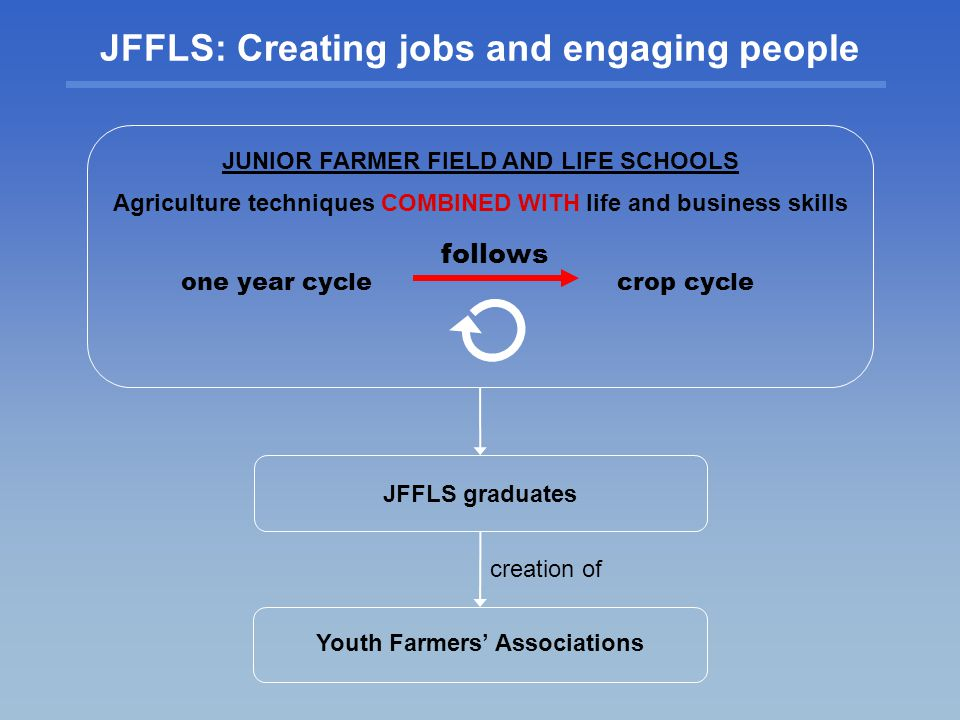 JFFLS: Creating jobs and engaging people
