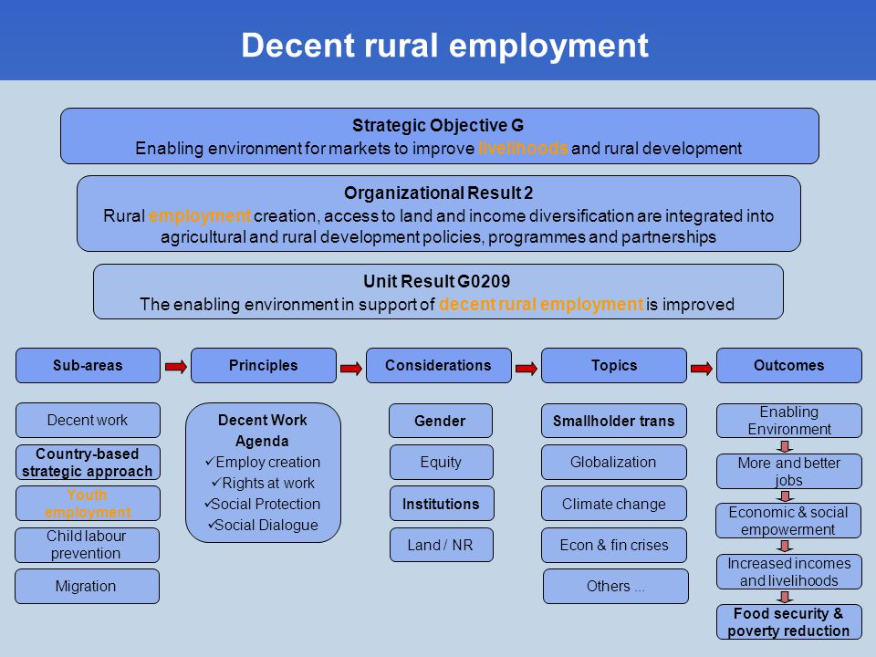 Decent rural employment