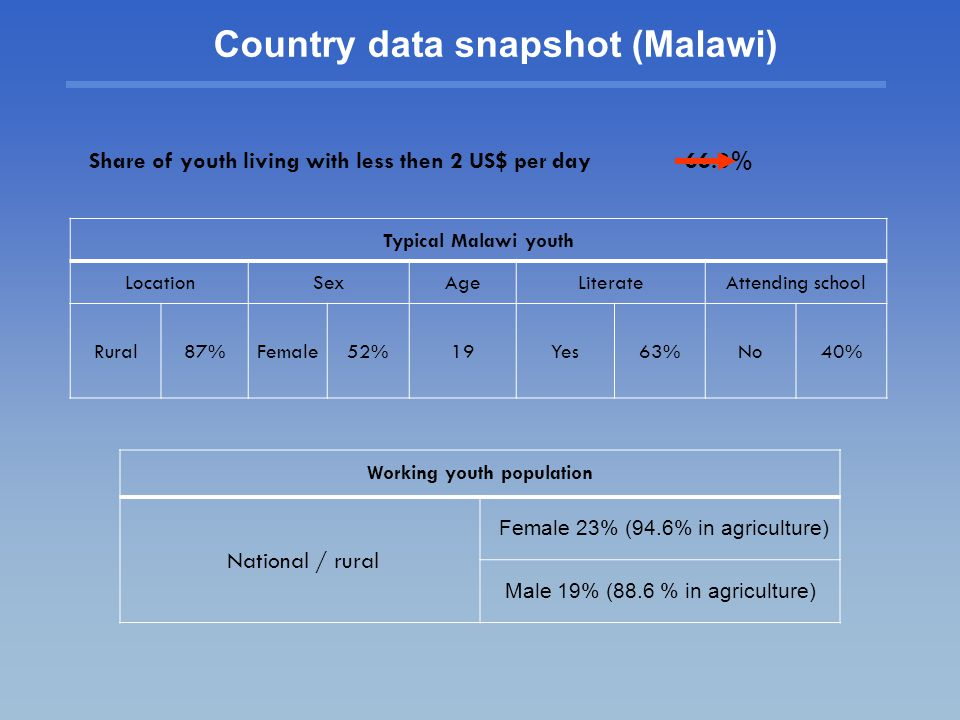 Country data snapshot (Malawi)