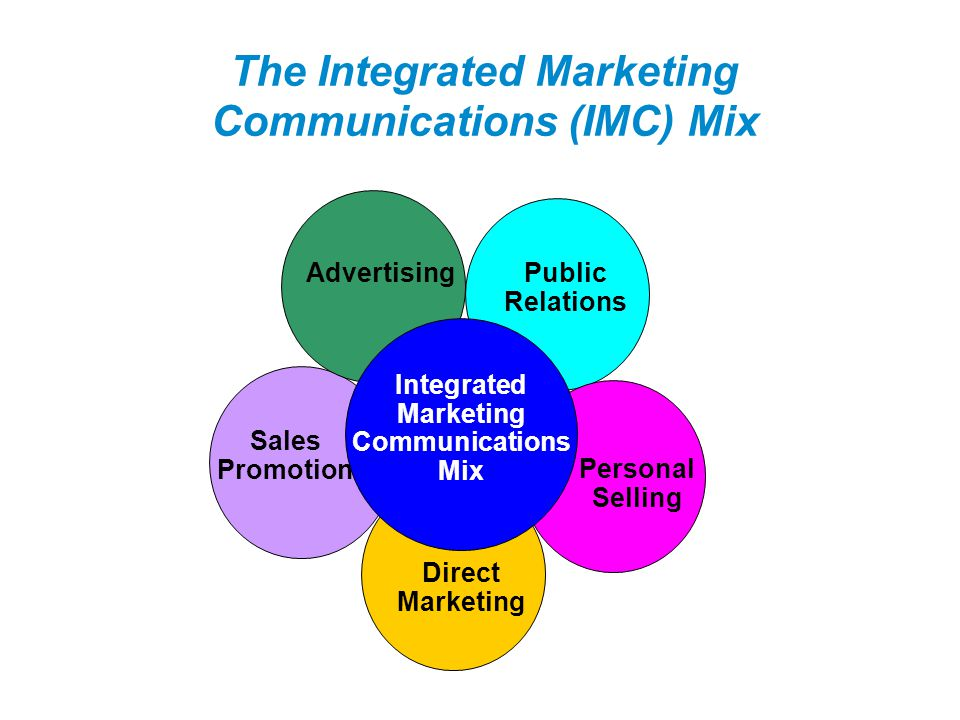 The Integrated Marketing Communications (IMC) Mix