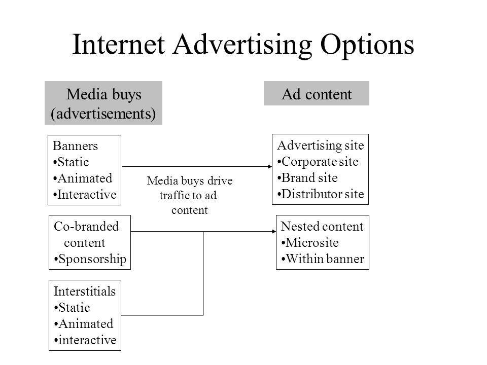 Internet Advertising Options