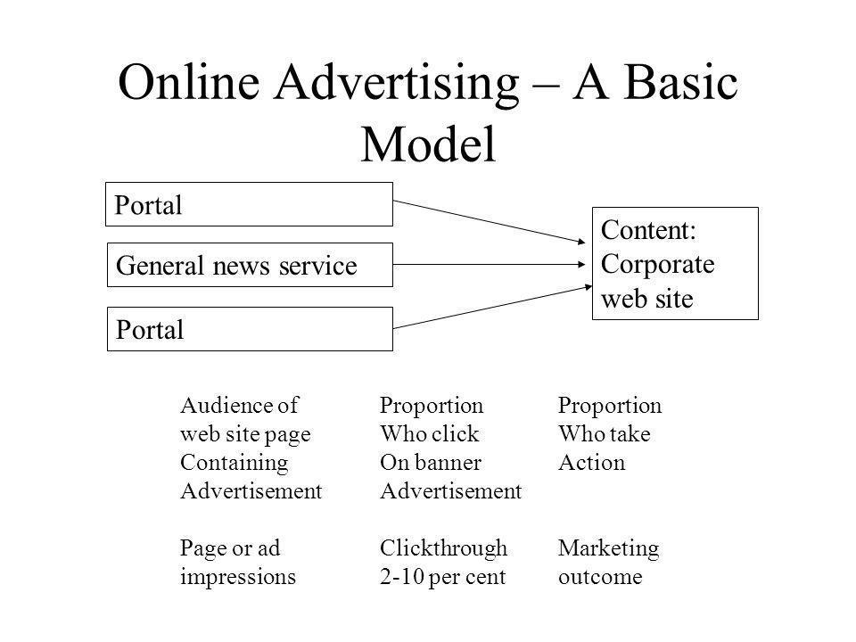 Online Advertising – A Basic Model