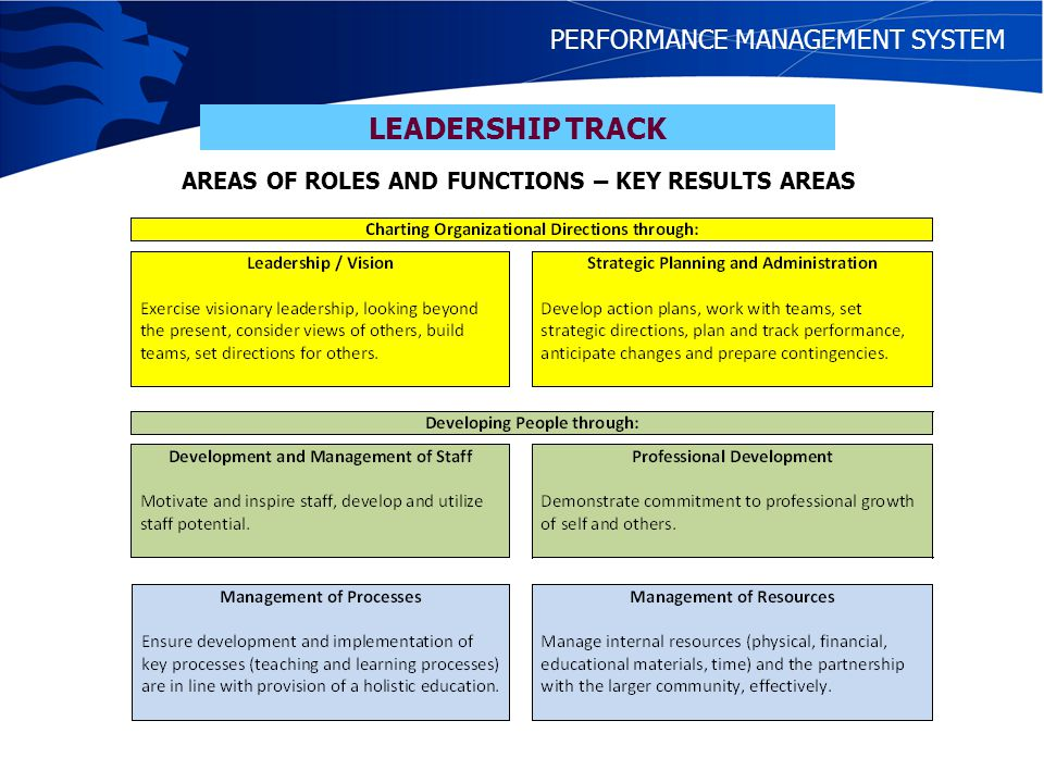 AREAS OF ROLES AND FUNCTIONS – KEY RESULTS AREAS