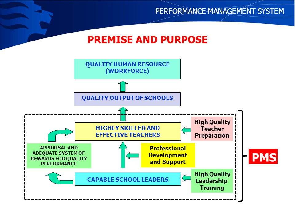 PMS PREMISE AND PURPOSE PERFORMANCE MANAGEMENT SYSTEM