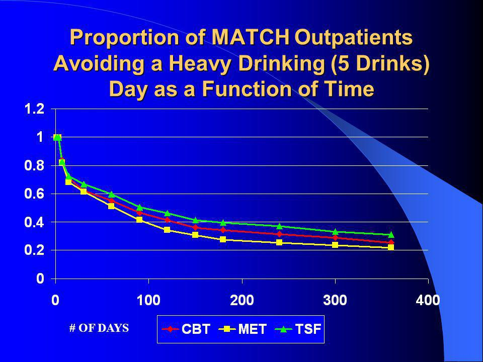 Proportion of MATCH Outpatients Avoiding a Heavy Drinking (5 Drinks) Day as a Function of Time