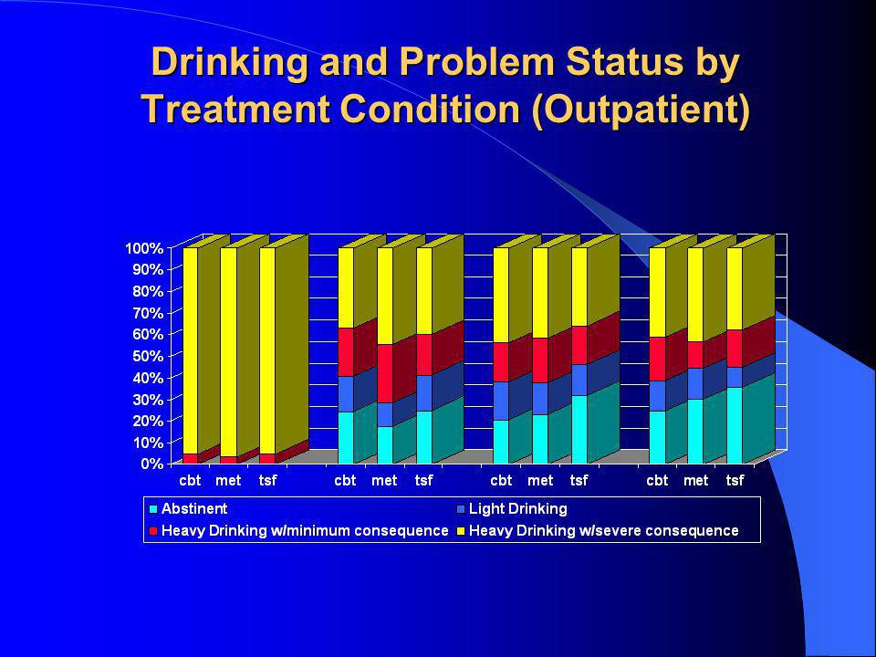 Drinking and Problem Status by Treatment Condition (Outpatient)