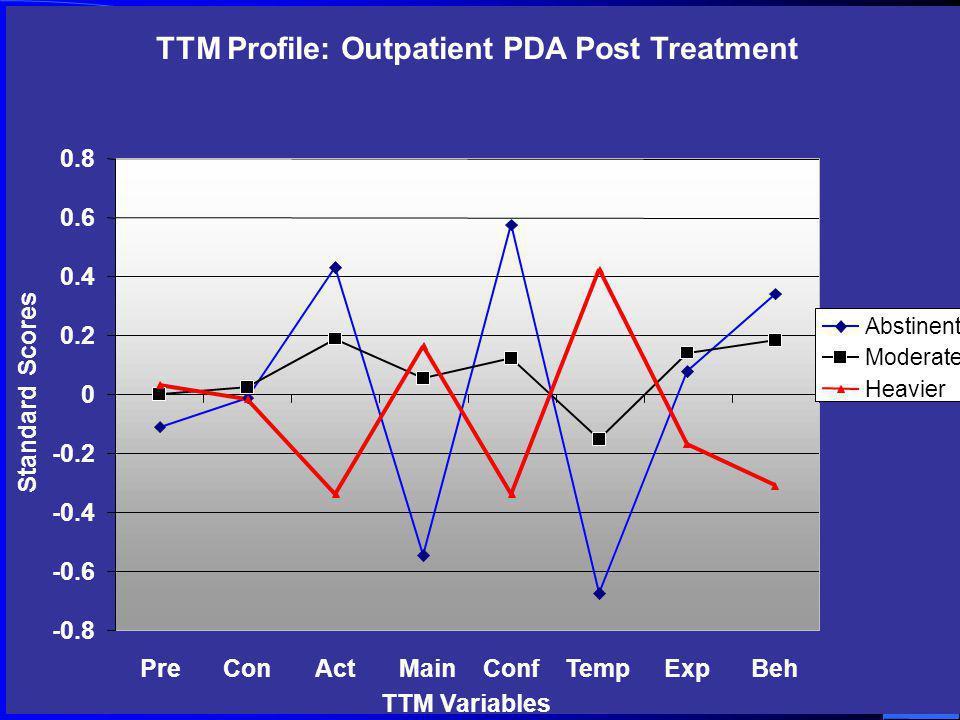 TTM Profile: Outpatient PDA Post Treatment