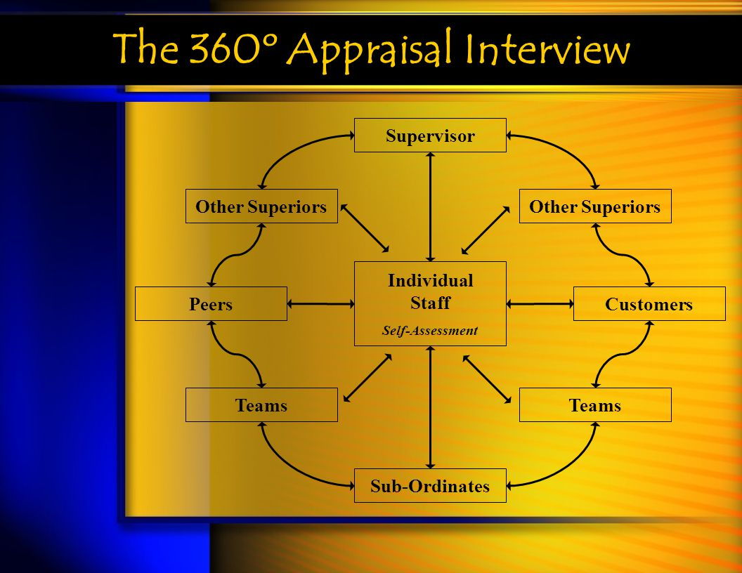 The 360º Appraisal Interview