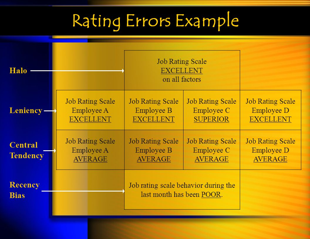 Rating Errors Example Halo Leniency Central Tendency Recency Bias
