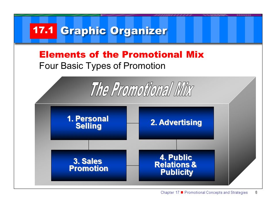 Graphic Organizer 17.1 Elements of the Promotional Mix
