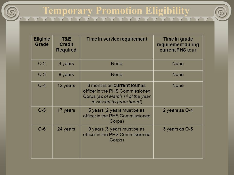 Temporary Promotion Eligibility