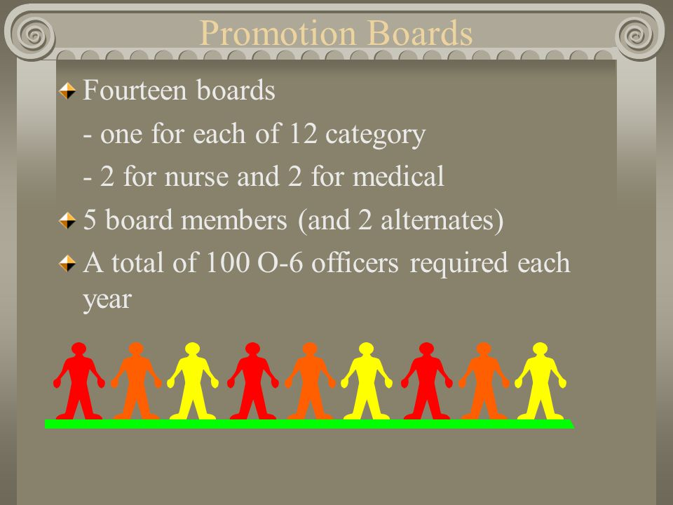 Promotion Boards Fourteen boards - one for each of 12 category