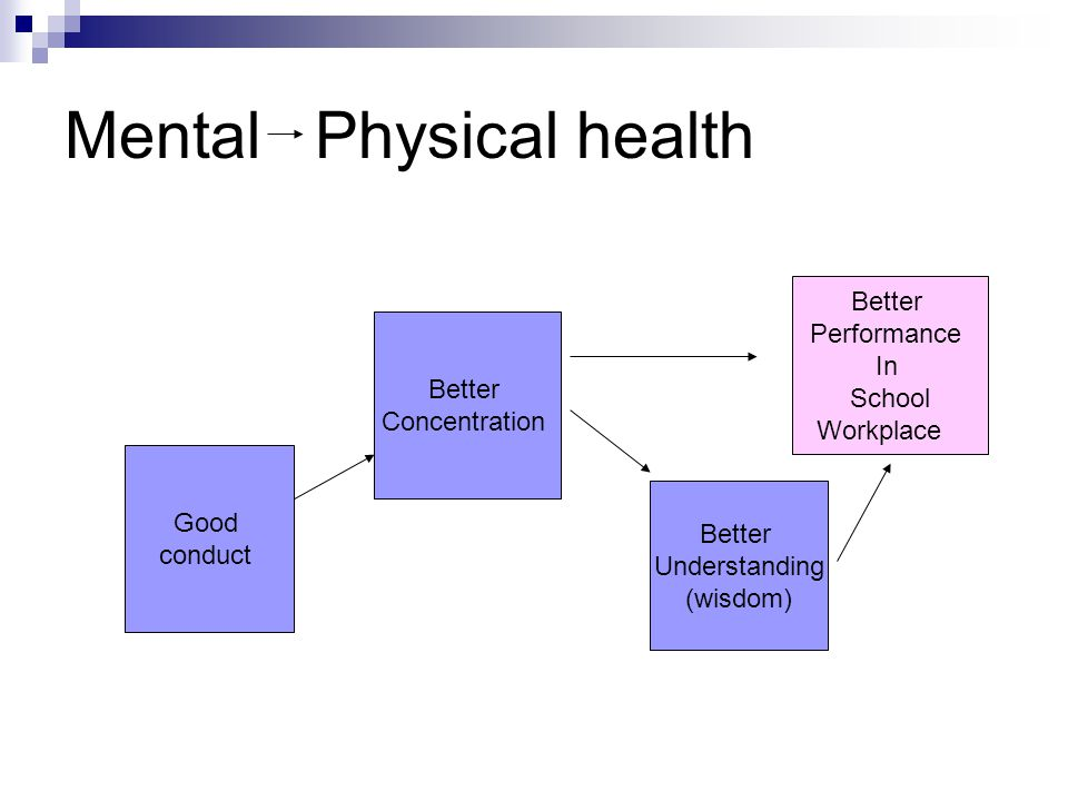 Mental Physical health