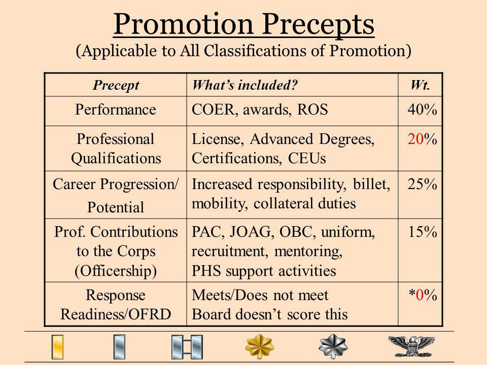 Promotion Precepts (Applicable to All Classifications of Promotion)