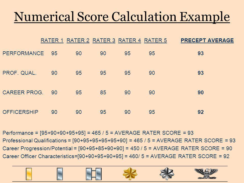 Numerical Score Calculation Example