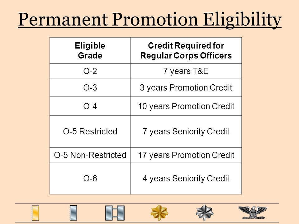 Permanent Promotion Eligibility