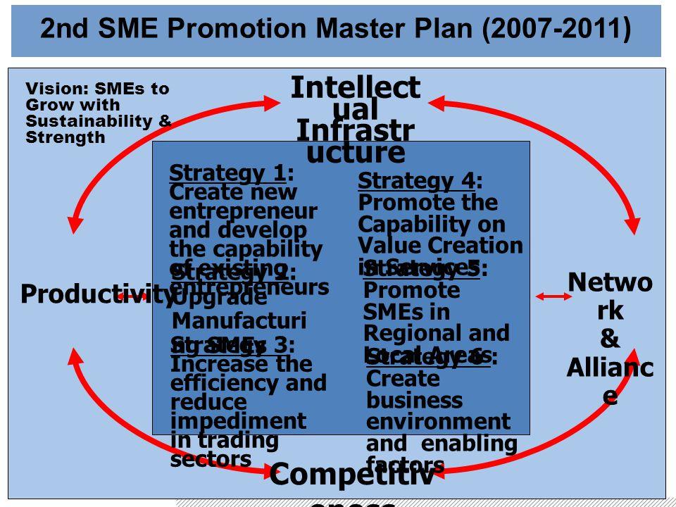 2nd SME Promotion Master Plan (2007-2011)