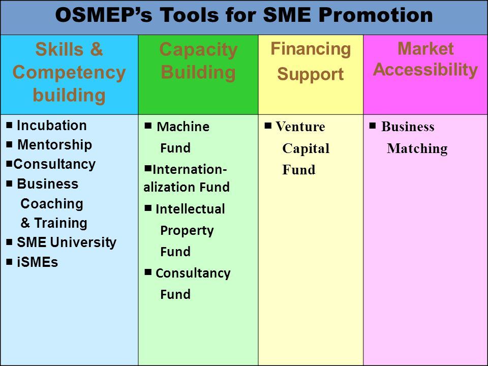 OSMEP's Tools for SME Promotion Skills & Competency building