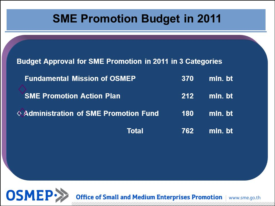 SME Promotion Budget in 2011