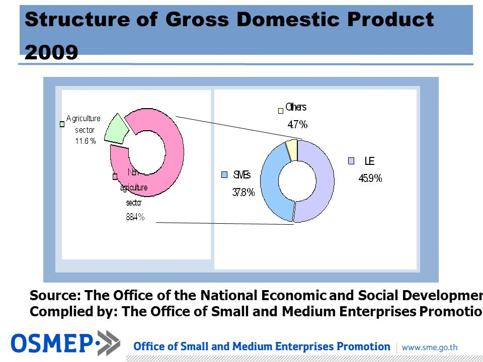 Structure of Gross Domestic Product 2009