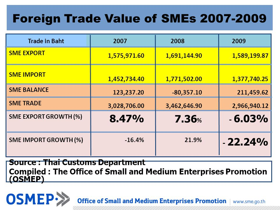 Foreign Trade Value of SMEs 2007-2009