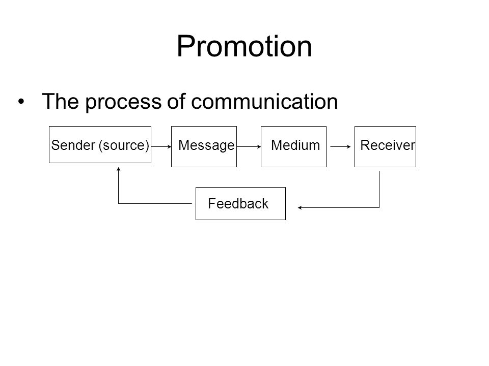 Promotion The process of communication