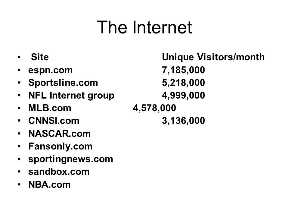 The Internet Site Unique Visitors/month espn.com 7,185,000