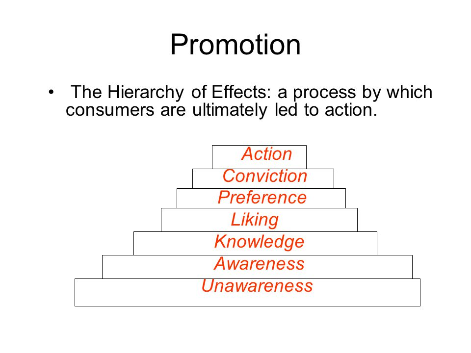 Promotion The Hierarchy of Effects: a process by which consumers are ultimately led to action. Action.