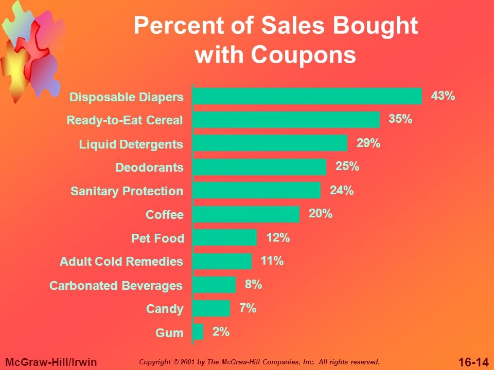Percent of Sales Bought with Coupons