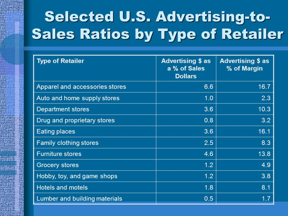 Selected U.S. Advertising-to-Sales Ratios by Type of Retailer
