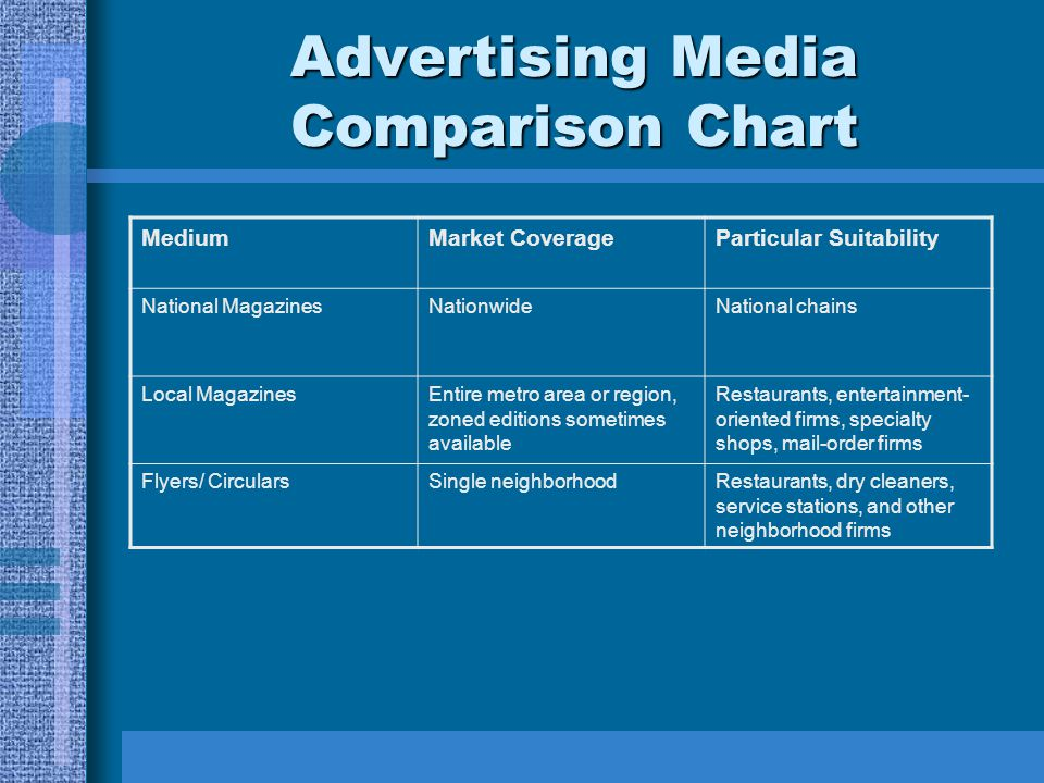 Advertising Media Comparison Chart