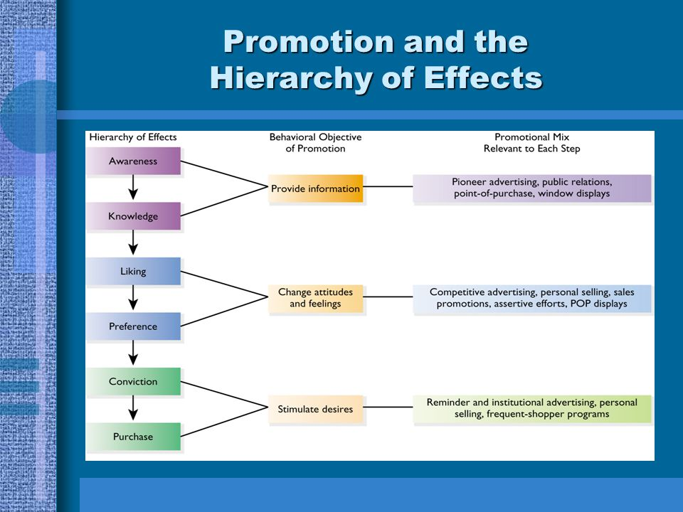 Promotion and the Hierarchy of Effects