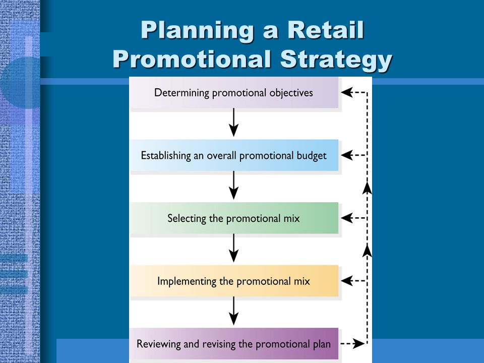 Planning a Retail Promotional Strategy