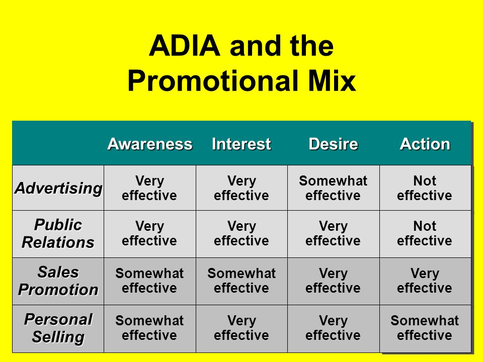 ADIA and the Promotional Mix