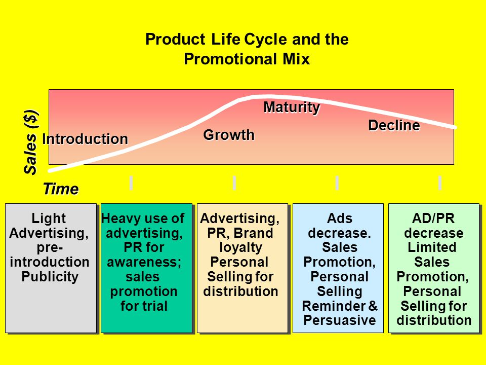 Product Life Cycle and the Promotional Mix Personal Selling Reminder &
