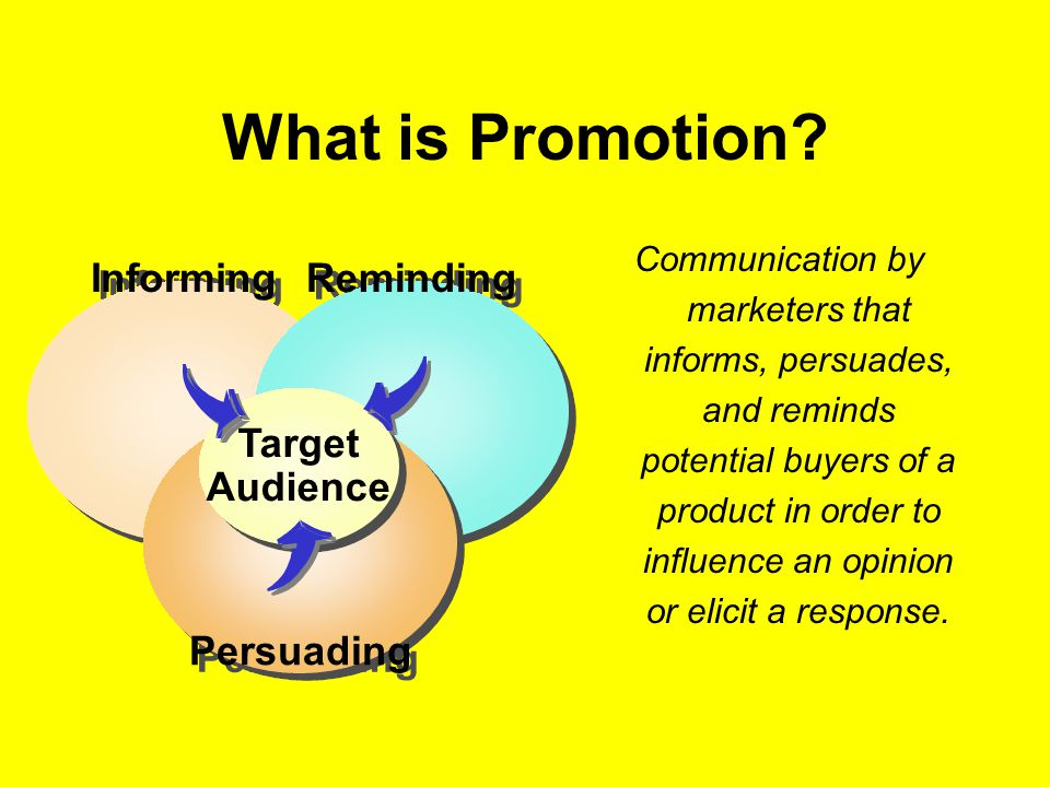 What is Promotion Informing Reminding Persuading Target Audience