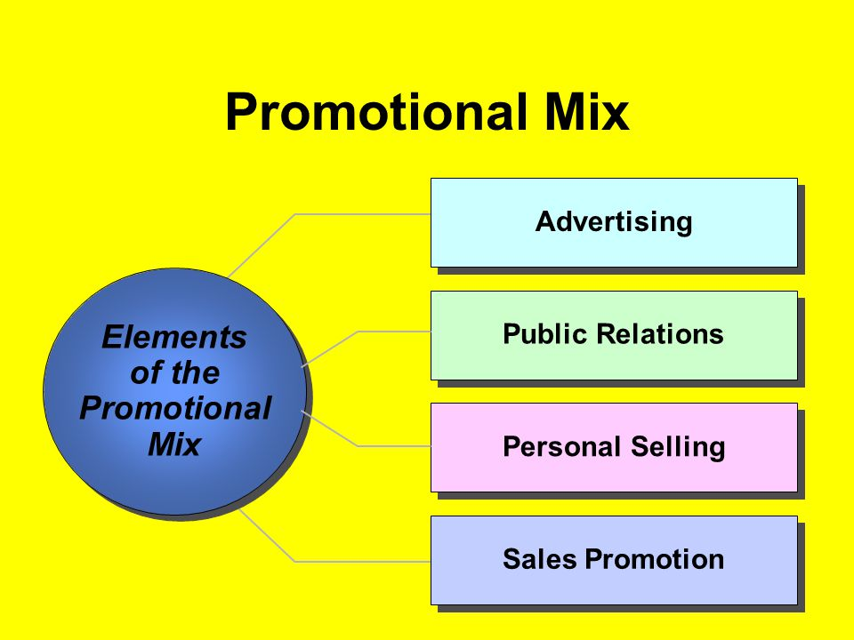 Promotional Mix Elements of the Promotional Mix Advertising
