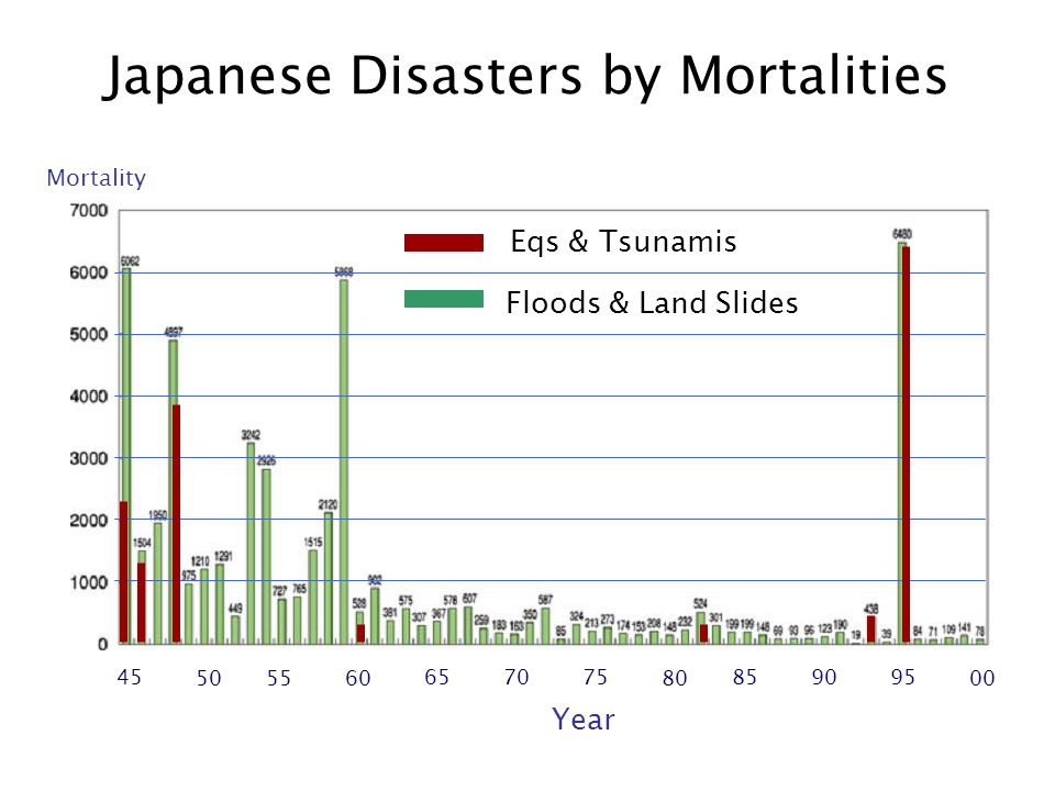 Japanese Disasters by Mortalities