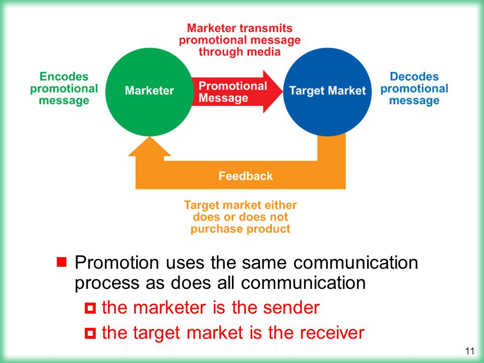 Promotion uses the same communication process as does all communication