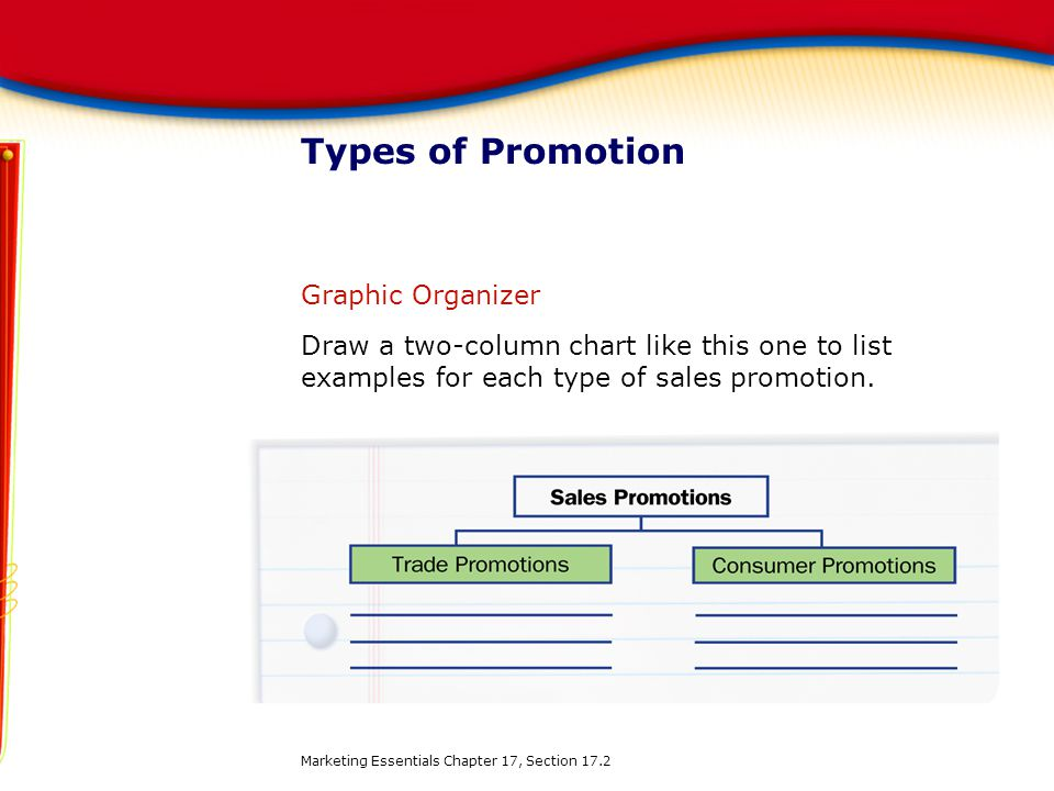 Types of Promotion Graphic Organizer